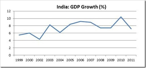 1-India GDP Growth