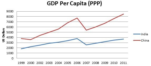 How does economic growth improve standard of living?