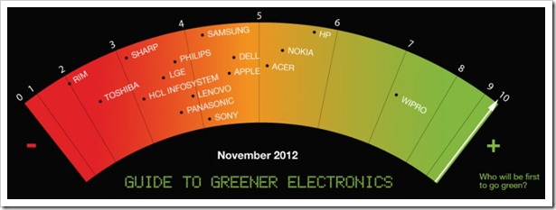 Green electronics company