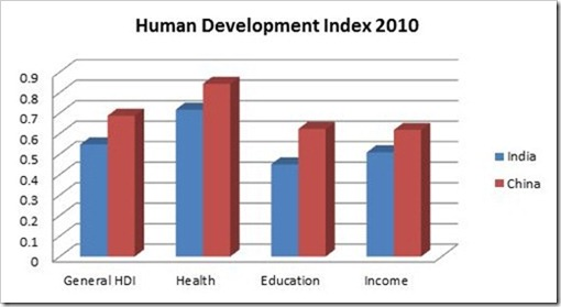 Human Dev index 4