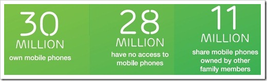 Mobile-phones-internet