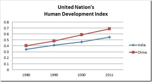 UN Human development index 3