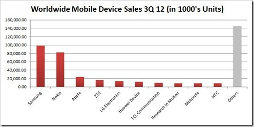 Worldwide Mobile Device Sales