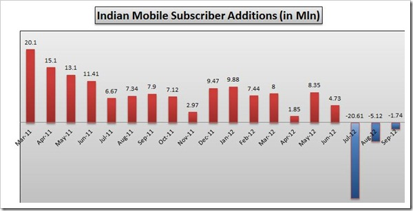 sept-12-Indian-mobile-subscriber-additions