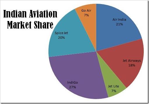 Aviation Market Share