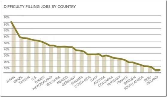 Difficulty in filling job by country | Attracting, Retaining and Managing Talent: Challenges & Solution [Kelly OCG]