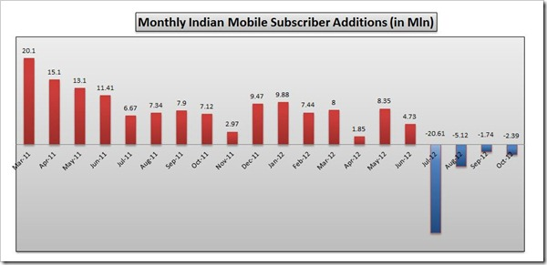 October 2012 Mobile subscriber Data