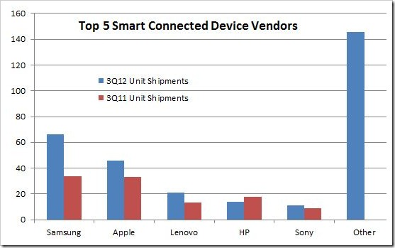 Top 5 smart connected devices