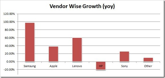 Vendor wise growth
