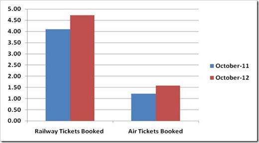 railway bookings