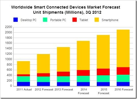 smart connectd devices