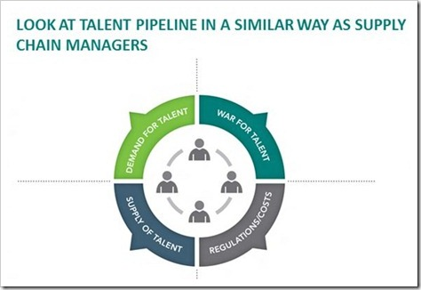 supply chain management | Attracting, Retaining and Managing Talent: Challenges & Solution [Kelly OCG]