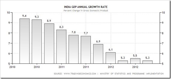 Indias GDP Growth Rate