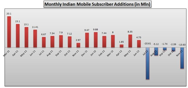 Mobile Subscriber Additions November 2012