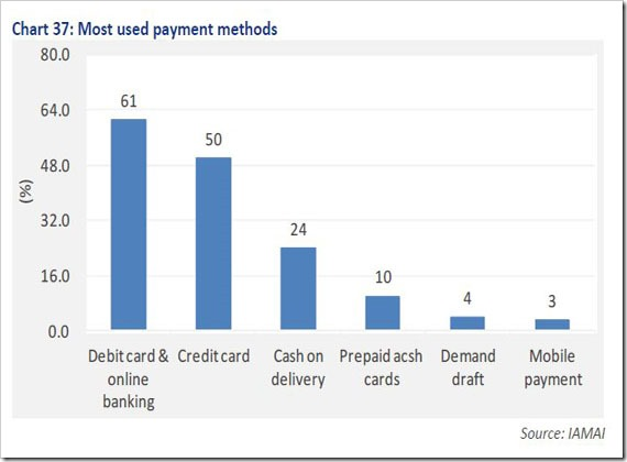 Most used payment method in India thumb | Cash On Delivery: Should Indian Online Retailers Persist with it?