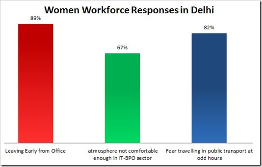 Women Workforce responses