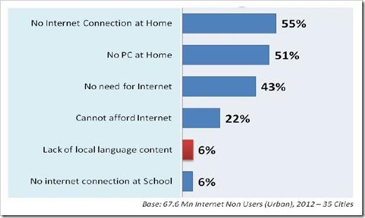 not using internet
