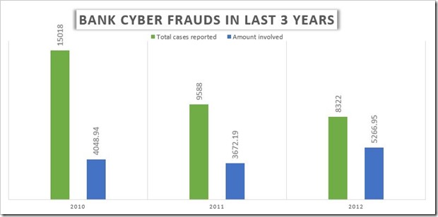 Bank Syber Frauds in 3 Years | Cyber Fraud Statistics in Indian Banks: ICICI Leads