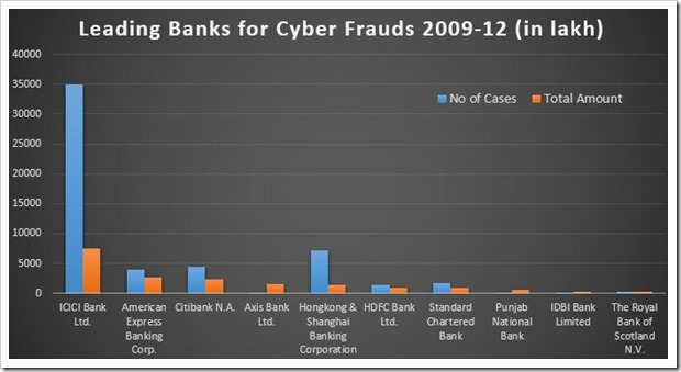 Cyber Fraud Leaders | Cyber Fraud Statistics in Indian Banks: ICICI Leads