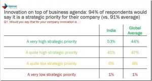 Innovation is a strategic priority for Indian businesses: Report