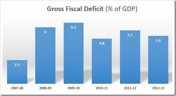 Gross Fiscal Deficit