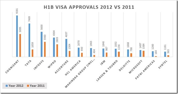 H1B Visa Approvals 2012-2011
