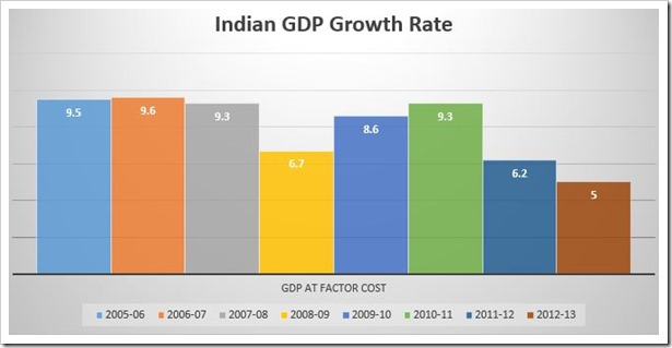 india gdp growth rate last 10 years