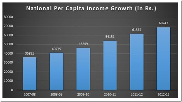 National Per Capita Income