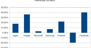 Tech Industry Results Update: Google, Microsoft, Samsung, Amazon, Nokia, Apple & Facebook