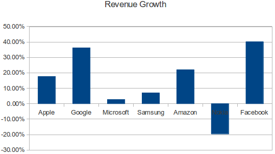 Tech Industry Results