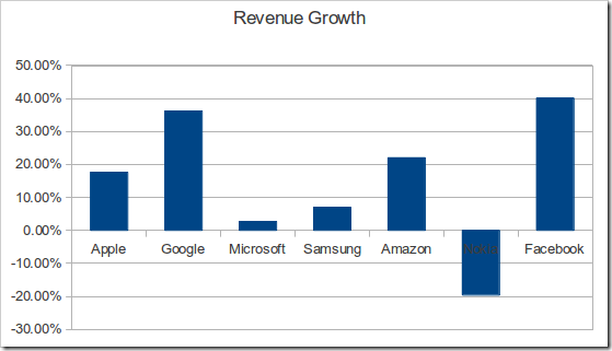 Revenue growth thumb | Tech Industry Results Update: Google, Microsoft, Samsung, Amazon, Nokia, Apple & Facebook