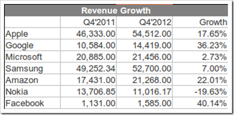 Revenues thumb | Tech Industry Results Update: Google, Microsoft, Samsung, Amazon, Nokia, Apple & Facebook