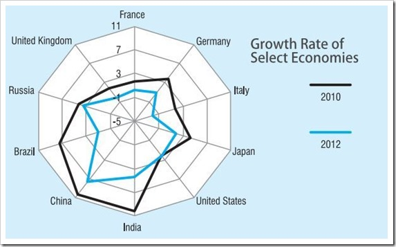 Select Countries Growth Rate-001