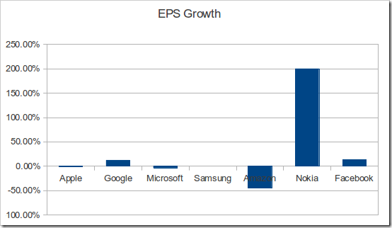 eps thumb | Tech Industry Results Update: Google, Microsoft, Samsung, Amazon, Nokia, Apple & Facebook