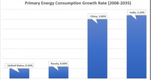 India's Energy Consumption: 4th Largest in the World