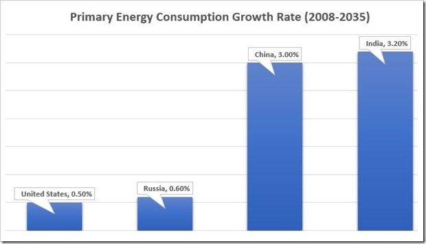 Energy Consumption Growth Rate | Indias Energy Consumption: 4th Largest in the World