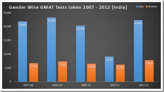 Gender Wise GMAT Tests taken