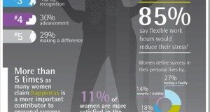 What makes Women Happy at Workplace [Women's Day Infographic]