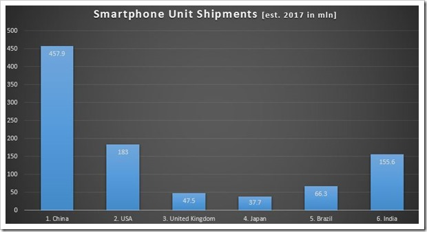 Smartphone Unit Shipments