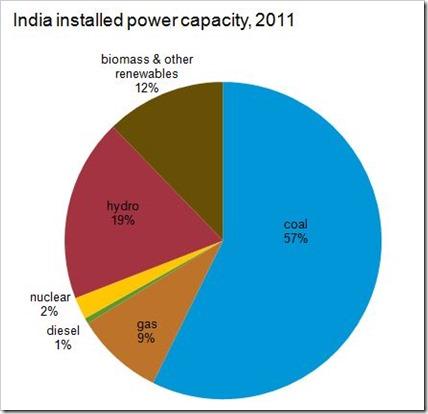 installed power capacity