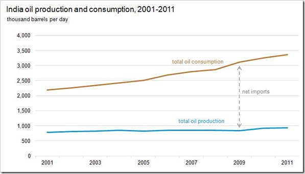 production and consumption | Indias Energy Consumption: 4th Largest in the World
