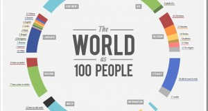 If the World Comprised of 100 people…[Infographic]