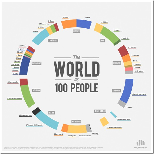 the-world-as-100-people-image