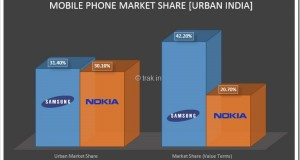 Samsung beats Nokia to become largest Mobile Phone seller in Urban India