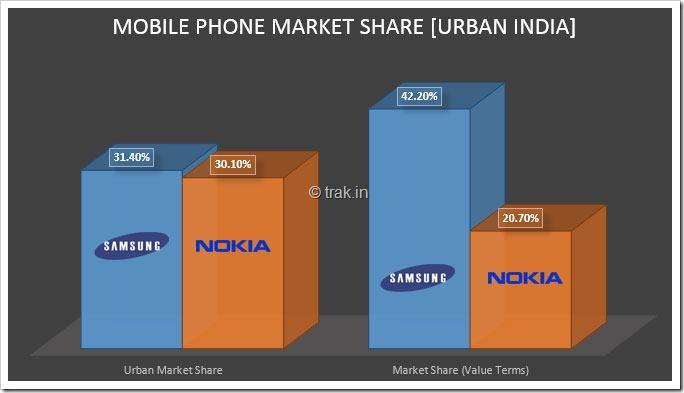 Mobile-market-share-Urban-India-opti