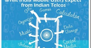 Indian Mobile Users' Wishlist from Telecom Companies