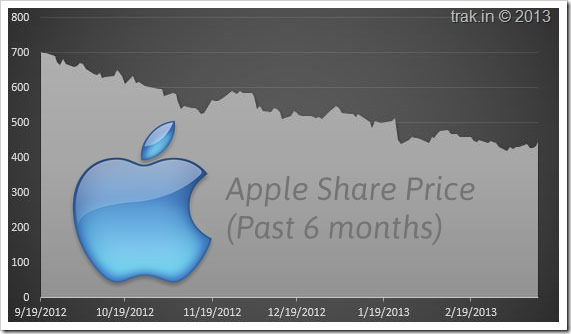 apple-share-price-fall