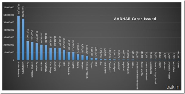 Aadhar Cards Issued