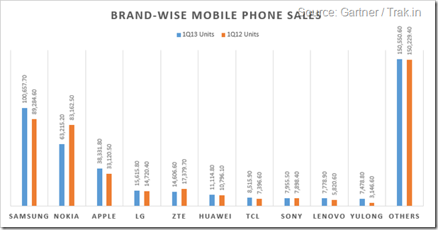 Brand-wise Mobile Phone Sales