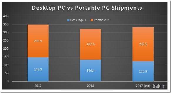 Desktop Vs Portable PC shipments